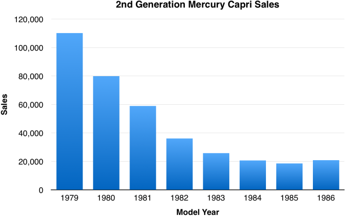 MercuryCapriSales