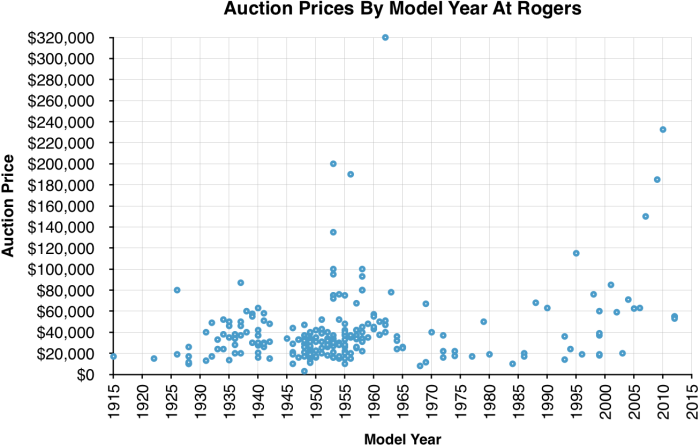 RogersAuctionPriceGraph