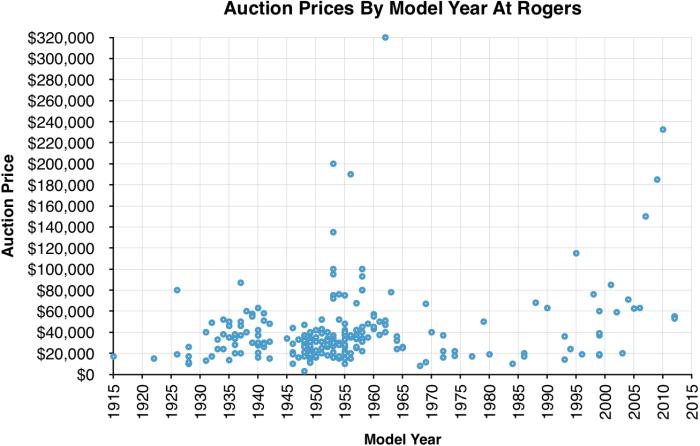 RogersAuctionPriceGraph