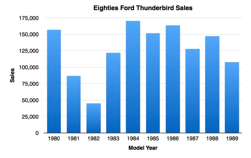 EightiesFordThunderbirdSales