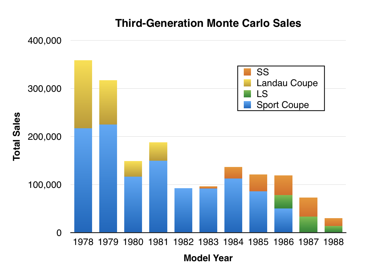Third-generation Monte Carlos have a following, though most of the interest  is in the aforementioned SS, which is the only eighties Monte rated in  Hagerty's ...